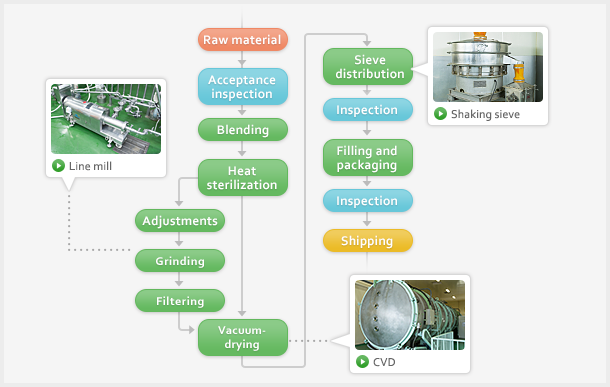 Manufacturing Process Powder Products Nikken Foods